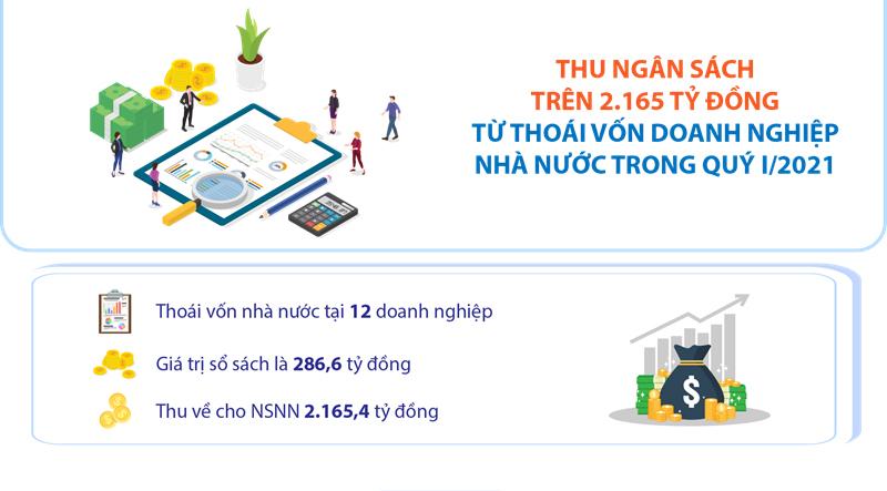 Qúy I/2021, Ngân sách quốc gia thu trên 2.165 tỷ đồng từ thoái vốn doanh nghiệp Nhà nước